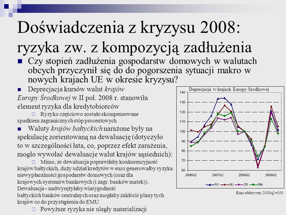 Doświadczenia z kryzysu 2008: ryzyka zw. z kompozycją zadłużenia Czy stopień zadłużenia gospodarstw domowych w walutach obcych przyczynił się do do po