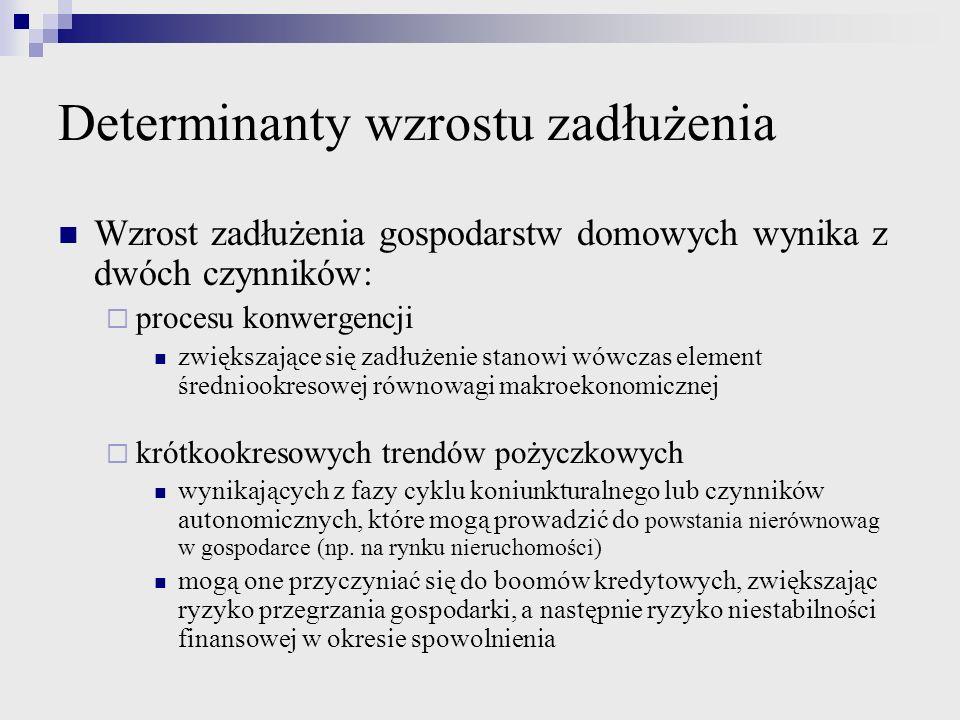 Doświadczenia z kryzysu 2008: ryzyka zw.