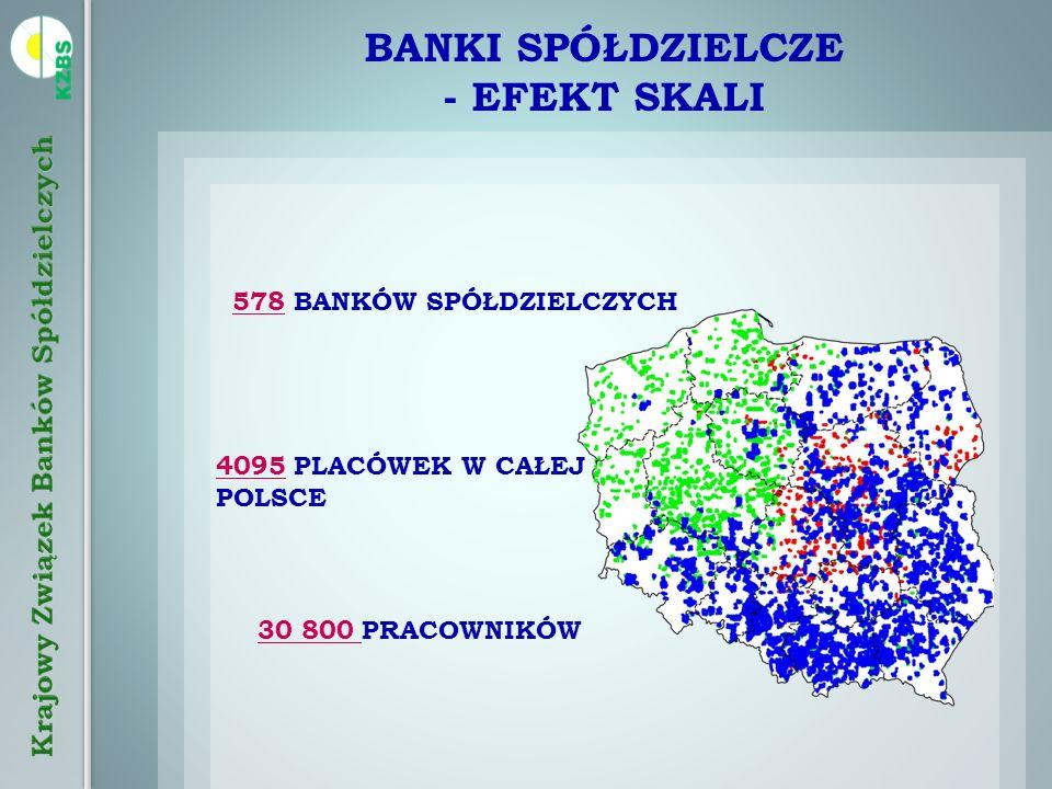 BANKI SPÓŁDZIELCZE - EFEKT SKALI 578 BANKÓW SPÓŁDZIELCZYCH 4095 PLACÓWEK W CAŁEJ POLSCE 30 800 PRACOWNIKÓW