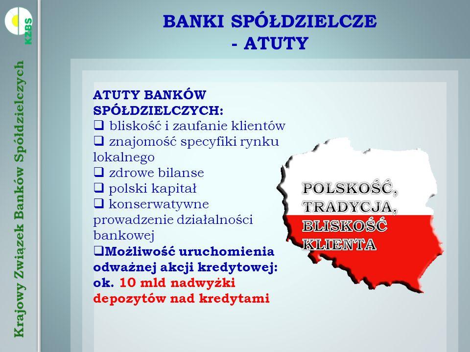 BANKI SPÓŁDZIELCZE - ATUTY ATUTY BANKÓW SPÓŁDZIELCZYCH: bliskość i zaufanie klientów znajomość specyfiki rynku lokalnego zdrowe bilanse polski kapitał