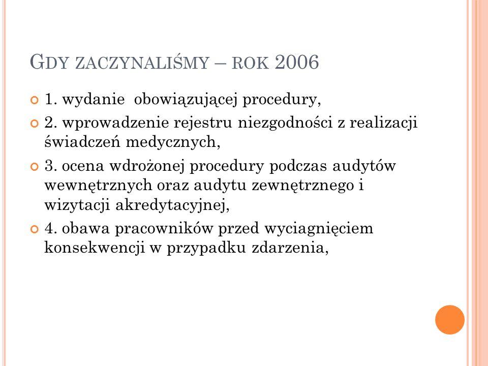 G DY ZACZYNALIŚMY – ROK 2006 1. wydanie obowiązującej procedury, 2. wprowadzenie rejestru niezgodności z realizacji świadczeń medycznych, 3. ocena wdr