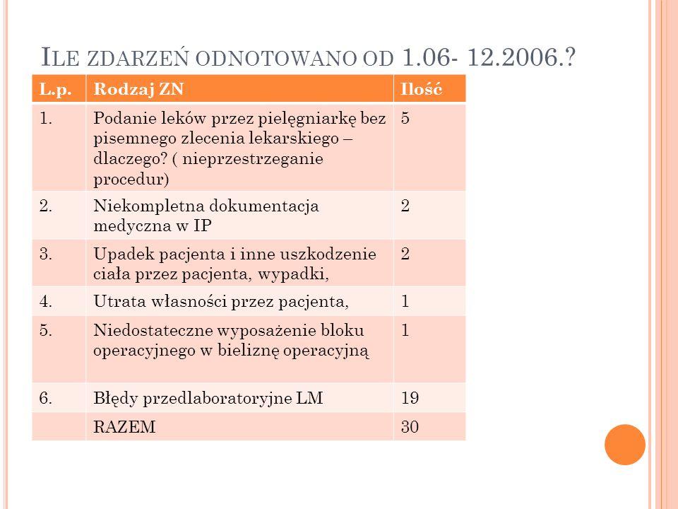 I LE ZDARZEŃ ODNOTOWANO OD 1.06- 12.2006.? L.p.Rodzaj ZNIlość 1.Podanie leków przez pielęgniarkę bez pisemnego zlecenia lekarskiego – dlaczego? ( niep