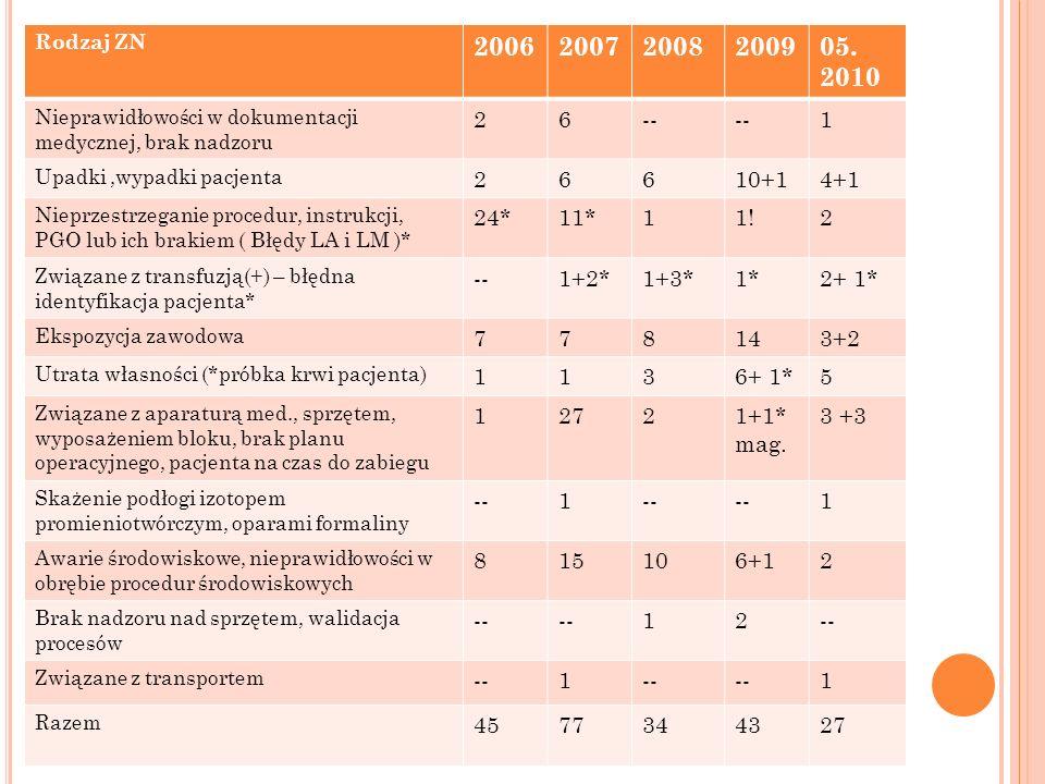 Rodzaj ZN 200620072008200905. 2010 Nieprawidłowości w dokumentacji medycznej, brak nadzoru 26-- 1 Upadki,wypadki pacjenta 26610+14+1 Nieprzestrzeganie