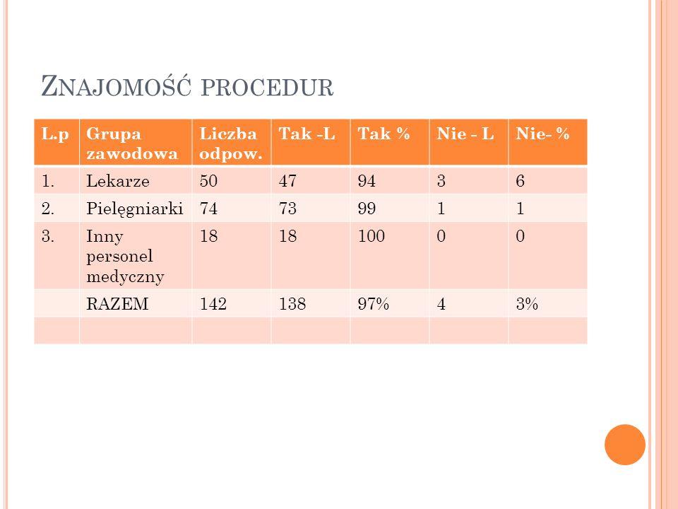 Z NAJOMOŚĆ PROCEDUR L.pGrupa zawodowa Liczba odpow. Tak -LTak %Nie - LNie- % 1.Lekarze50479436 2.Pielęgniarki74739911 3.Inny personel medyczny 18 1000