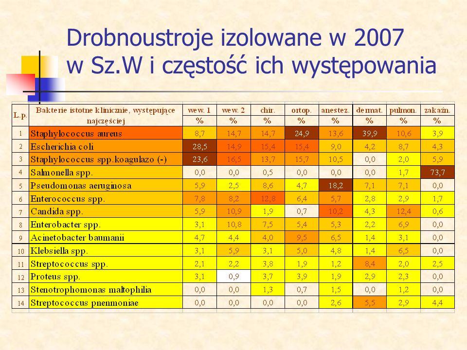 Jak realizujemy zasadę racjonalnego stosowania antybiotyków? Analizujemy najczęściej występujące zakażenia, ich etiologię oraz wrażliwość na antybioty