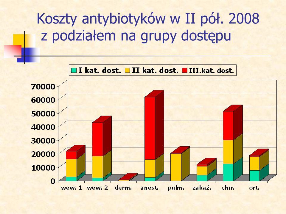 Koszt zużycia leków przeciwbakteryjnych i przeciwgrzybiczych