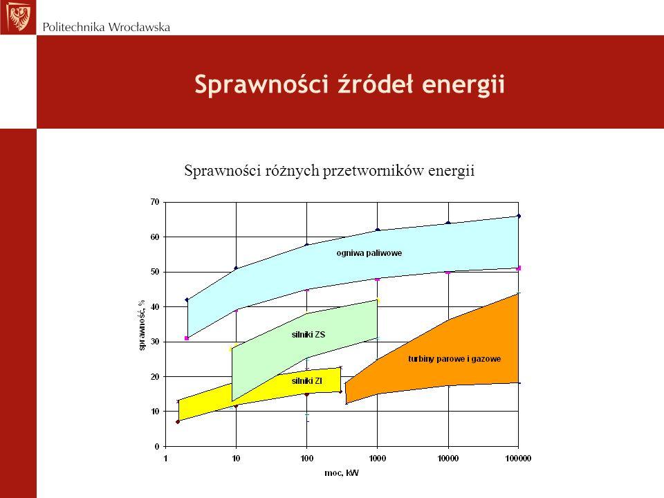 Sprawności źródeł energii Sprawności różnych przetworników energii