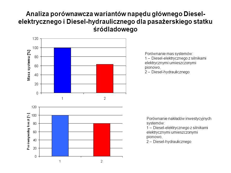 Analiza porównawcza wariantów napędu głównego Diesel- elektrycznego i Diesel-hydraulicznego dla pasażerskiego statku śródlądowego Porównanie mas systemów: 1 – Diesel-elektrycznego z silnikami elektrycznymi umieszczonymi pionowo, 2 – Diesel-hydraulicznego Porównanie nakładów inwestycyjnych systemów: 1 – Diesel-elektrycznego z silnikami elektrycznymi umieszczonymi pionowo, 2 – Diesel-hydraulicznego