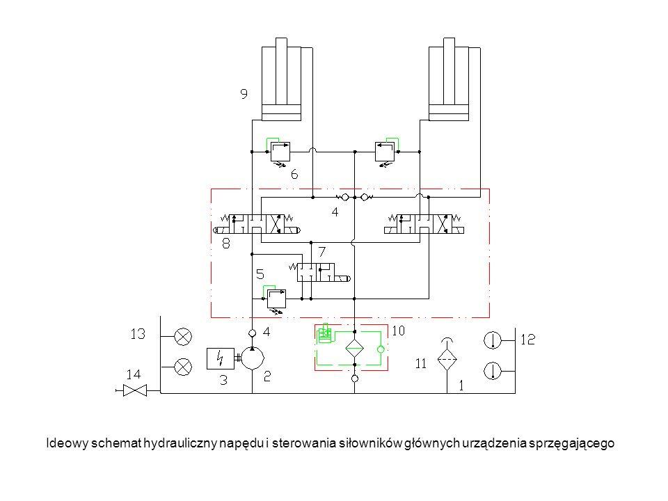 Ideowy schemat hydrauliczny napędu i sterowania siłowników głównych urządzenia sprzęgającego