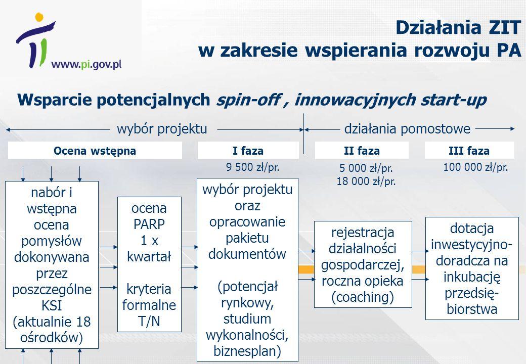 nabór i wstępna ocena pomysłów dokonywana przez poszczególne KSI (aktualnie 18 ośrodków ) ocena PARP 1 x kwartał kryteria formalne T/N wybór projektu oraz opracowanie pakietu dokumentów (potencjał rynkowy, studium wykonalności, biznesplan) rejestracja działalności gospodarczej, roczna opieka (coaching) dotacja inwestycyjno- doradcza na inkubację przedsię- biorstwa Ocena wstępnaI fazaII fazaIII faza wybór projektudziałania pomostowe Wsparcie potencjalnych spin-off, innowacyjnych start-up 9 500 zł/pr.