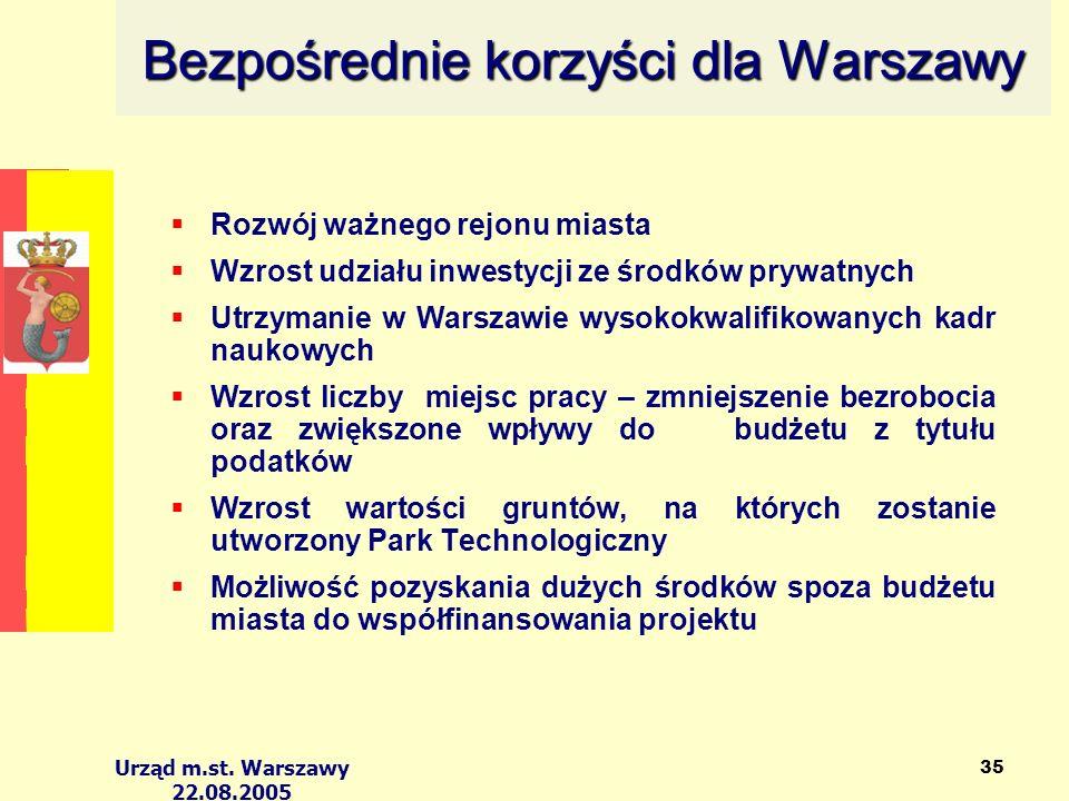 Urząd m.st. Warszawy 22.08.2005 35 Bezpośrednie korzyści dla Warszawy Rozwój ważnego rejonu miasta Wzrost udziału inwestycji ze środków prywatnych Utr