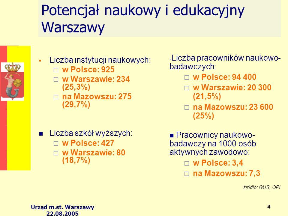 Urząd m.st. Warszawy 22.08.2005 4 Potencjał naukowy i edukacyjny Warszawy Liczba instytucji naukowych: w Polsce: 925 w Warszawie: 234 (25,3%) na Mazow