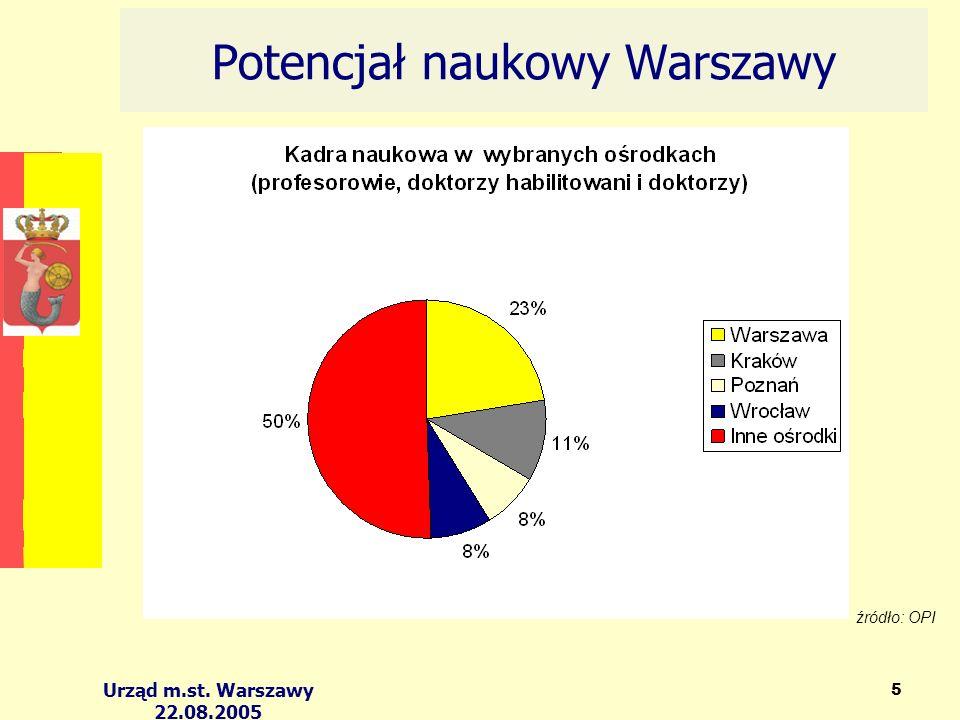 Urząd m.st. Warszawy 22.08.2005 5 Potencjał naukowy Warszawy źródło: OPI