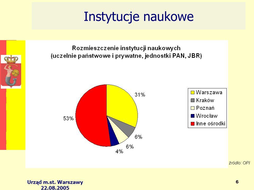 Urząd m.st. Warszawy 22.08.2005 6 Instytucje naukowe źródło: OPI