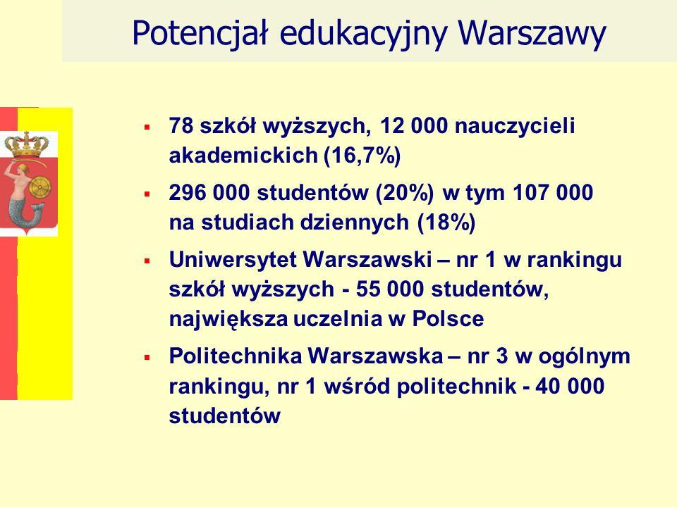 Potencjał edukacyjny Warszawy 78 szkół wyższych, 12 000 nauczycieli akademickich (16,7%) 296 000 studentów (20%) w tym 107 000 na studiach dziennych (18%) Uniwersytet Warszawski – nr 1 w rankingu szkół wyższych - 55 000 studentów, największa uczelnia w Polsce Politechnika Warszawska – nr 3 w ogólnym rankingu, nr 1 wśród politechnik - 40 000 studentów