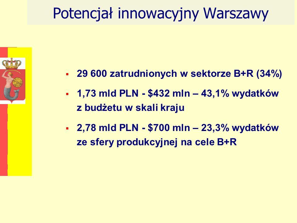 Potencjał innowacyjny Warszawy 29 600 zatrudnionych w sektorze B+R (34%) 1,73 mld PLN - $432 mln – 43,1% wydatków z budżetu w skali kraju 2,78 mld PLN