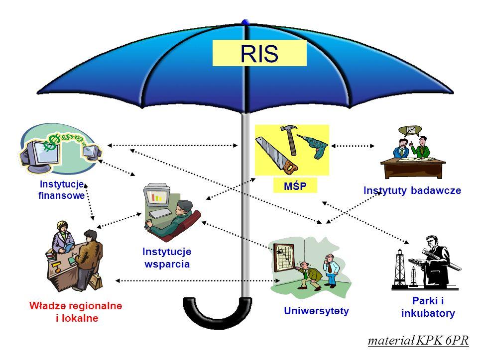Ograniczona ilość działań Koncentracja środków Zorientowanie na potrzeby Masa krytyczna - szansa Wizja strategiczna Klarowność polityki Społeczne poparcie Polityka wsparcia Doradztwo MSP Pożyczki MSP Inkubatory Parki Technologi czne Spin-off Promocja eksportu Bazy danych inne Dotacje MSP Szkolenia MŚP Korzyści Polityka wsparcia po RIS materiał KPK 6PR