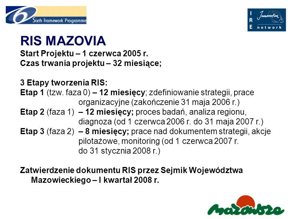 RIS –FAZA 0 Ustanowienie struktury zarządzania projektem (Zespół Zarządzający, Komitet Sterujący); Szeroka współpraca z ekspertami; Promocja tworzenia Regionalnej Strategii Innowacji dla regionu; Ustanowienie tematyki grup roboczych; Zdefiniowanie metodologii projektu; Prace w kierunku osiągnięcia regionalnego konsensusu wokół celu projektu jakim jest utworzenie Regionalnej Strategii Innowacji dla Mazowsza.