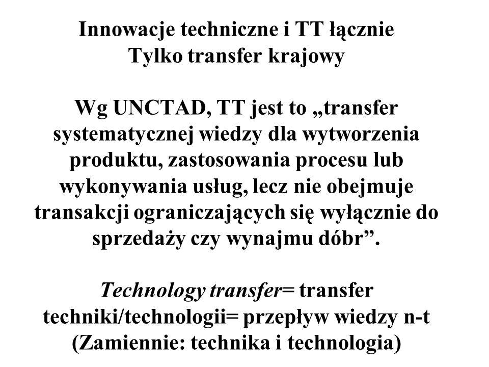Innowacje techniczne i TT łącznie Tylko transfer krajowy Wg UNCTAD, TT jest to transfer systematycznej wiedzy dla wytworzenia produktu, zastosowania procesu lub wykonywania usług, lecz nie obejmuje transakcji ograniczających się wyłącznie do sprzedaży czy wynajmu dóbr.