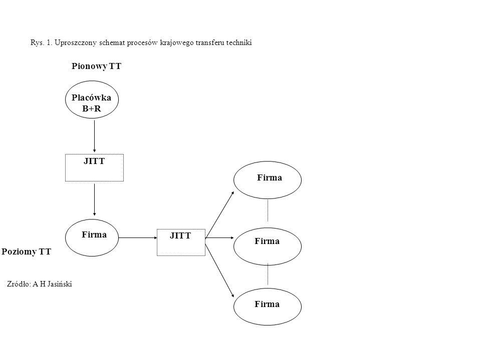 Rys. 1. Uproszczony schemat procesów krajowego transferu techniki Zródło: A H Jasiński Poziomy TT Placówka B+R JITT Firma JITT Firma Pionowy TT