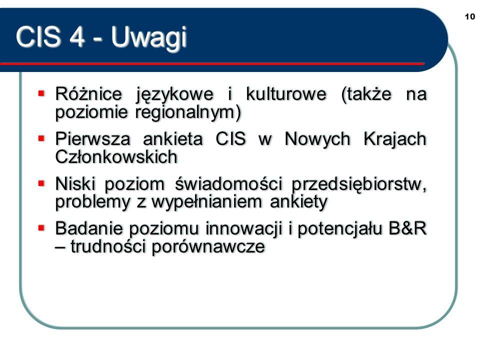 10 CIS 4 - Uwagi Różnice językowe i kulturowe (także na poziomie regionalnym) Różnice językowe i kulturowe (także na poziomie regionalnym) Pierwsza ankieta CIS w Nowych Krajach Członkowskich Pierwsza ankieta CIS w Nowych Krajach Członkowskich Niski poziom świadomości przedsiębiorstw, problemy z wypełnianiem ankiety Niski poziom świadomości przedsiębiorstw, problemy z wypełnianiem ankiety Badanie poziomu innowacji i potencjału B&R – trudności porównawcze Badanie poziomu innowacji i potencjału B&R – trudności porównawcze Różnice językowe i kulturowe (także na poziomie regionalnym) Różnice językowe i kulturowe (także na poziomie regionalnym) Pierwsza ankieta CIS w Nowych Krajach Członkowskich Pierwsza ankieta CIS w Nowych Krajach Członkowskich Niski poziom świadomości przedsiębiorstw, problemy z wypełnianiem ankiety Niski poziom świadomości przedsiębiorstw, problemy z wypełnianiem ankiety Badanie poziomu innowacji i potencjału B&R – trudności porównawcze Badanie poziomu innowacji i potencjału B&R – trudności porównawcze