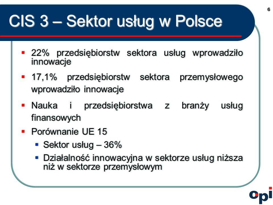 6 CIS 3 – Sektor usług w Polsce 22% przedsiębiorstw sektora usług wprowadziło innowacje 22% przedsiębiorstw sektora usług wprowadziło innowacje 17,1% przedsiębiorstw sektora przemysłowego wprowadziło innowacje 17,1% przedsiębiorstw sektora przemysłowego wprowadziło innowacje Nauka i przedsiębiorstwa z branży usług finansowych Nauka i przedsiębiorstwa z branży usług finansowych Porównanie UE 15 Porównanie UE 15 Sektor usług – 36% Sektor usług – 36% Działalność innowacyjna w sektorze usług niższa niż w sektorze przemysłowym Działalność innowacyjna w sektorze usług niższa niż w sektorze przemysłowym 22% przedsiębiorstw sektora usług wprowadziło innowacje 22% przedsiębiorstw sektora usług wprowadziło innowacje 17,1% przedsiębiorstw sektora przemysłowego wprowadziło innowacje 17,1% przedsiębiorstw sektora przemysłowego wprowadziło innowacje Nauka i przedsiębiorstwa z branży usług finansowych Nauka i przedsiębiorstwa z branży usług finansowych Porównanie UE 15 Porównanie UE 15 Sektor usług – 36% Sektor usług – 36% Działalność innowacyjna w sektorze usług niższa niż w sektorze przemysłowym Działalność innowacyjna w sektorze usług niższa niż w sektorze przemysłowym