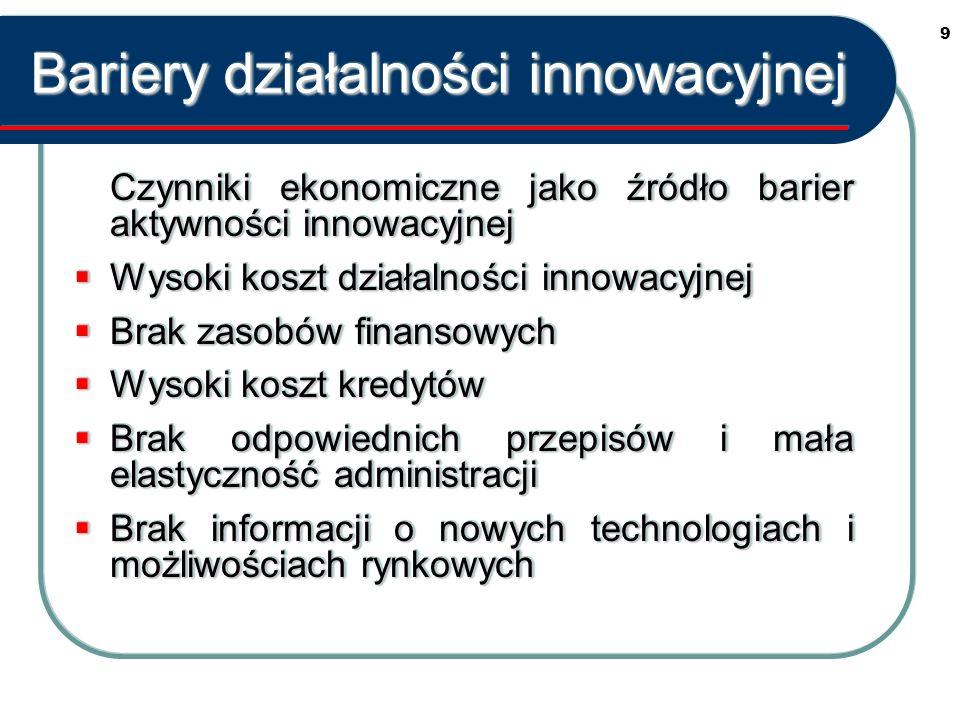 9 Bariery działalności innowacyjnej Czynniki ekonomiczne jako źródło barier aktywności innowacyjnej Wysoki koszt działalności innowacyjnej Wysoki koszt działalności innowacyjnej Brak zasobów finansowych Brak zasobów finansowych Wysoki koszt kredytów Wysoki koszt kredytów Brak odpowiednich przepisów i mała elastyczność administracji Brak odpowiednich przepisów i mała elastyczność administracji Brak informacji o nowych technologiach i możliwościach rynkowych Brak informacji o nowych technologiach i możliwościach rynkowych Czynniki ekonomiczne jako źródło barier aktywności innowacyjnej Wysoki koszt działalności innowacyjnej Wysoki koszt działalności innowacyjnej Brak zasobów finansowych Brak zasobów finansowych Wysoki koszt kredytów Wysoki koszt kredytów Brak odpowiednich przepisów i mała elastyczność administracji Brak odpowiednich przepisów i mała elastyczność administracji Brak informacji o nowych technologiach i możliwościach rynkowych Brak informacji o nowych technologiach i możliwościach rynkowych