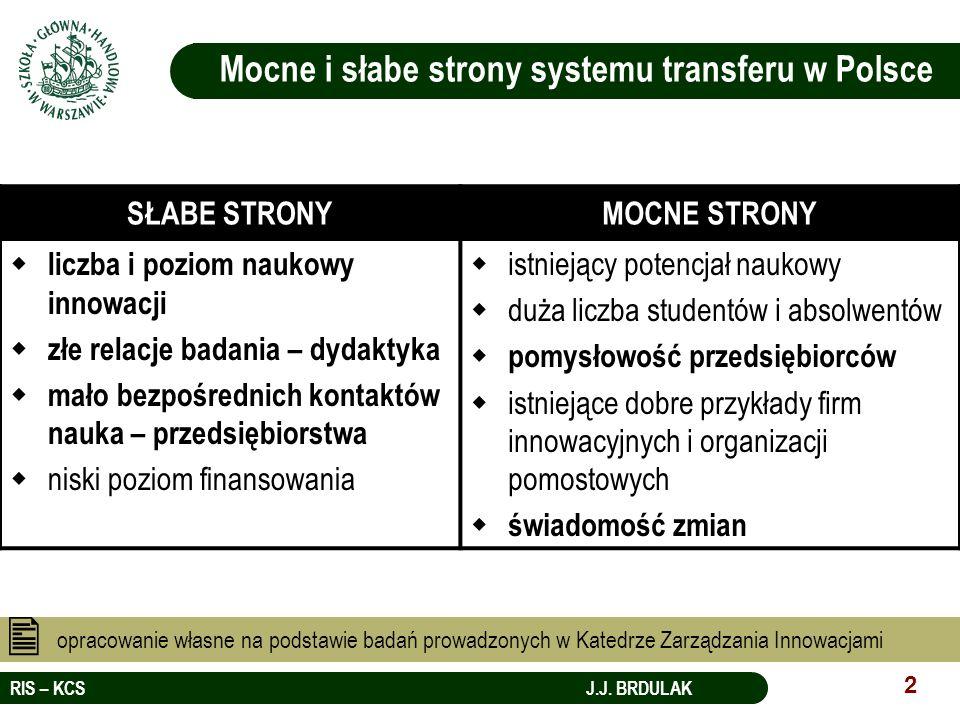 RIS – KCS J.J. BRDULAK 2 Mocne i słabe strony systemu transferu w Polsce SŁABE STRONYMOCNE STRONY liczba i poziom naukowy innowacji złe relacje badani