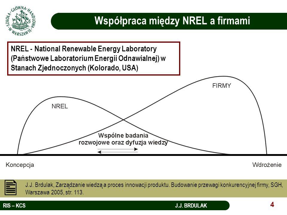 RIS – KCS J.J. BRDULAK 4 Współpraca między NREL a firmami NREL - National Renewable Energy Laboratory (Państwowe Laboratorium Energii Odnawialnej) w S
