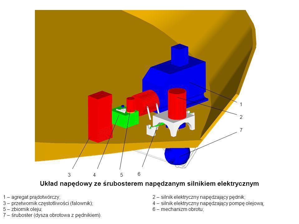 Układ napędowy ze śrubosterem napędzanym silnikiem elektrycznym 1 – agregat prądotwórczy;2 – silnik elektryczny napędzający pędnik; 3 – przetwornik cz