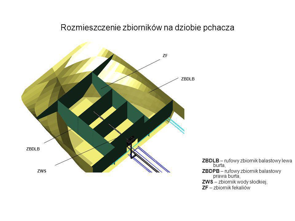 Rozmieszczenie zbiorników na dziobie pchacza ZBDLB – rufowy zbiornik balastowy lewa burta, ZBDPB – rufowy zbiornik balastowy prawa burta, ZWS – zbiorn