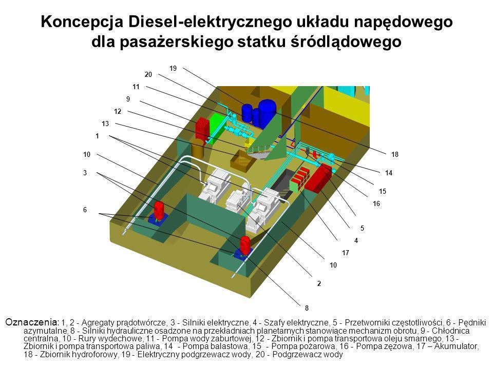 Oznaczenia: 1, 2 - Agregaty prądotwórcze, 3 - Silniki elektryczne, 4 - Szafy elektryczne, 5 - Przetworniki częstotliwości, 6 - Pędniki azymutalne, 8 -