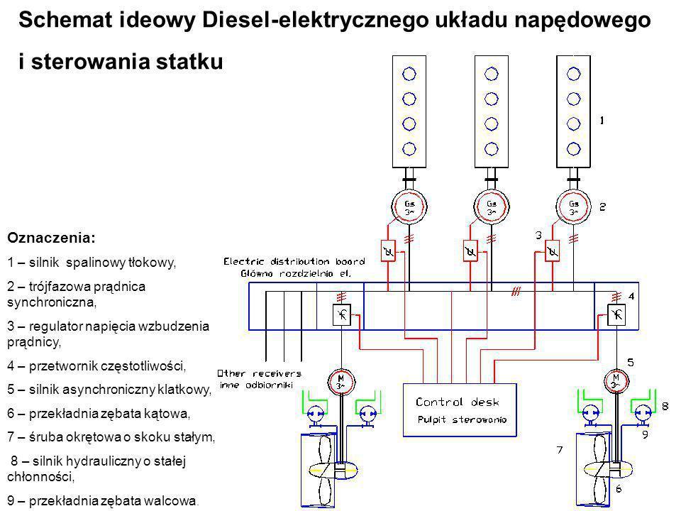 Schemat ideowy Diesel-elektrycznego układu napędowego i sterowania statku Oznaczenia: 1 – silnik spalinowy tłokowy, 2 – trójfazowa prądnica synchronic