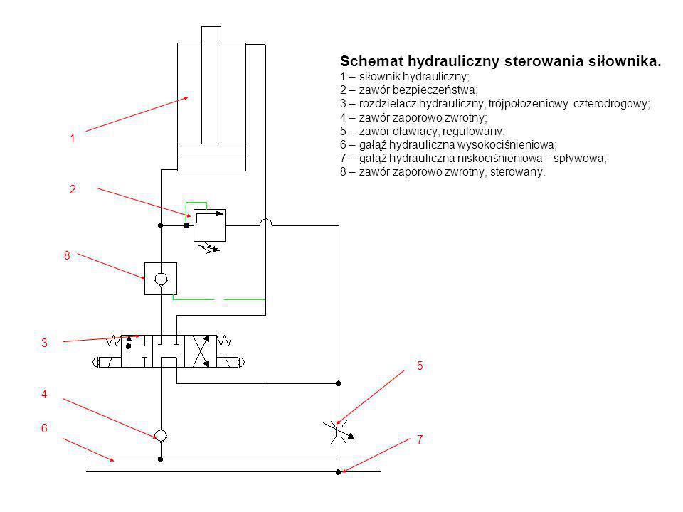 Schemat hydrauliczny sterowania siłownika. 1 – siłownik hydrauliczny; 2 – zawór bezpieczeństwa; 3 – rozdzielacz hydrauliczny, trójpołożeniowy czterodr