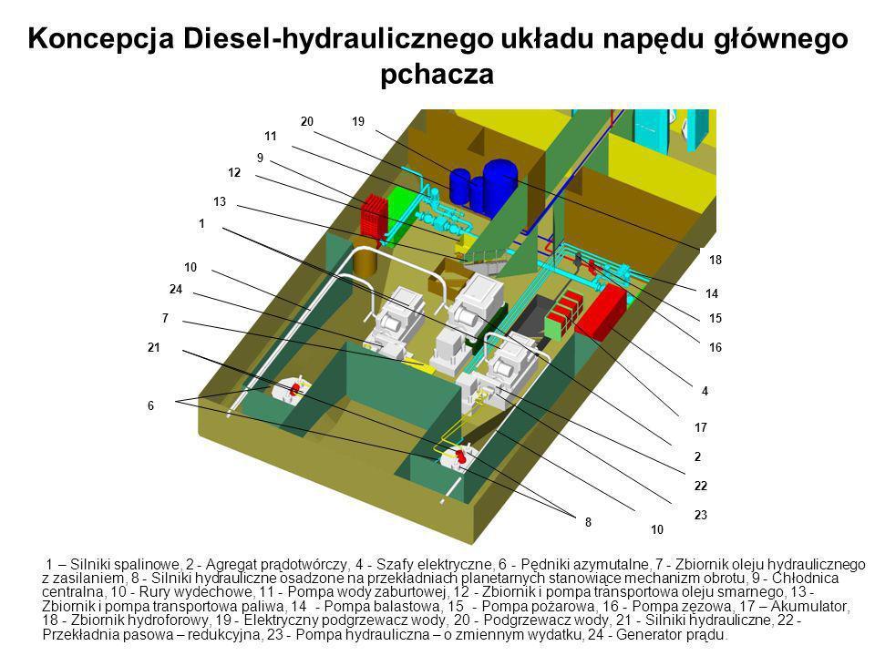 Koncepcja Diesel-hydraulicznego układu napędu głównego pchacza 1 – Silniki spalinowe, 2 - Agregat prądotwórczy, 4 - Szafy elektryczne, 6 - Pędniki azy