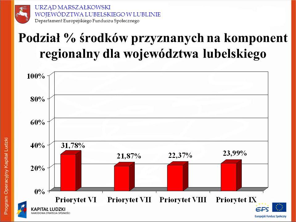 URZĄD MARSZAŁKOWSKI WOJEWÓDZTWA LUBELSKIEGO W LUBLINIE Departament Europejskiego Funduszu Społecznego Podział % środków przyznanych na komponent regio