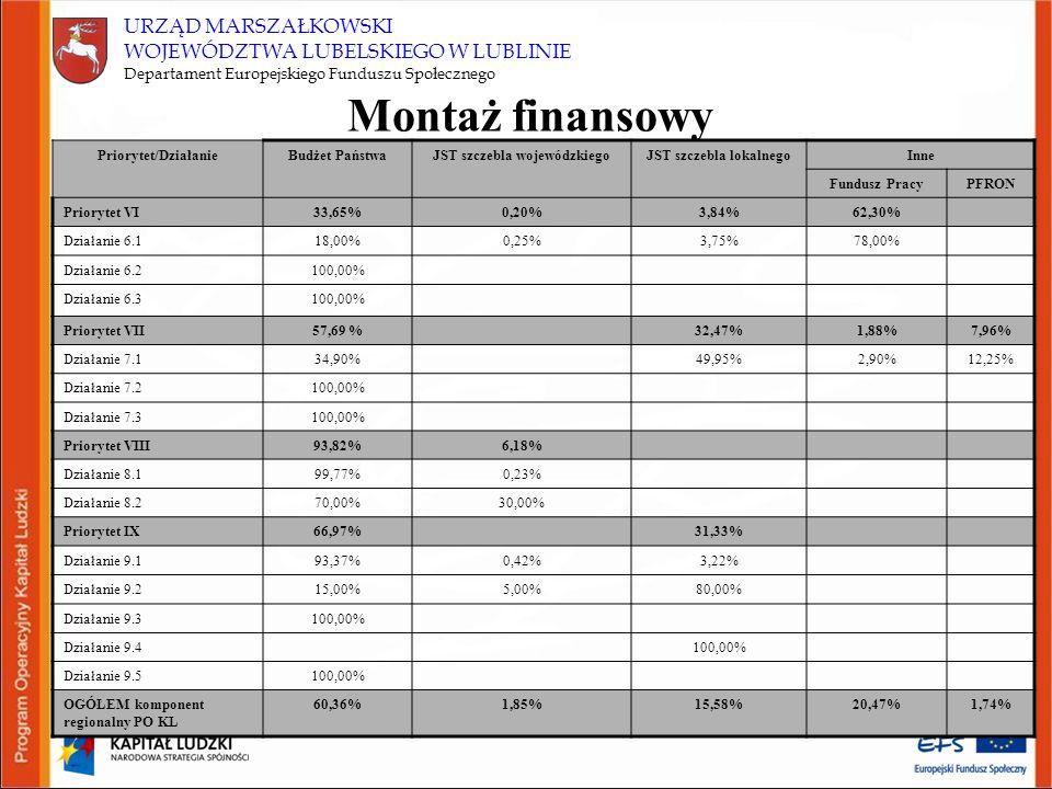 Montaż finansowy Priorytet/DziałanieBudżet PaństwaJST szczebla wojewódzkiegoJST szczebla lokalnegoInne Fundusz PracyPFRON Priorytet VI33,65%0,20%3,84%62,30% Działanie 6.118,00%0,25%3,75%78,00% Działanie 6.2100,00% Działanie 6.3100,00% Priorytet VII57,69 %32,47%1,88%7,96% Działanie 7.134,90%49,95%2,90%12,25% Działanie 7.2100,00% Działanie 7.3100,00% Priorytet VIII93,82%6,18% Działanie 8.199,77%0,23% Działanie 8.270,00%30,00% Priorytet IX66,97%31,33% Działanie 9.193,37%0,42%3,22% Działanie 9.215,00%5,00%80,00% Działanie 9.3100,00% Działanie 9.4100,00% Działanie 9.5100,00% OGÓŁEM komponent regionalny PO KL 60,36%1,85%15,58%20,47%1,74% URZĄD MARSZAŁKOWSKI WOJEWÓDZTWA LUBELSKIEGO W LUBLINIE Departament Europejskiego Funduszu Społecznego