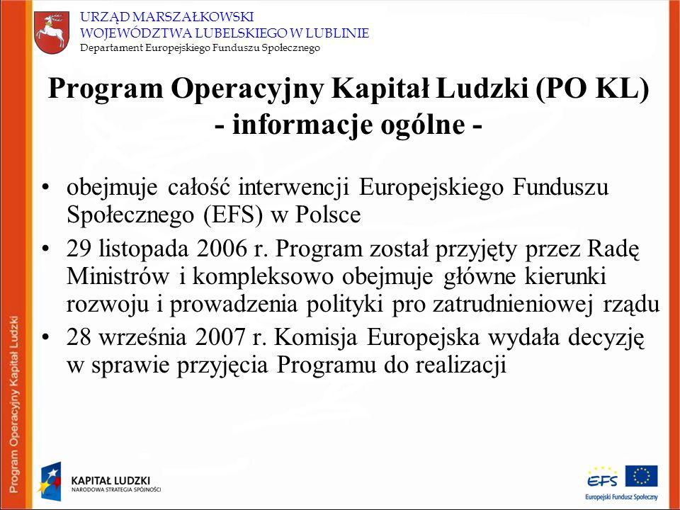 URZĄD MARSZAŁKOWSKI WOJEWÓDZTWA LUBELSKIEGO W LUBLINIE Departament Europejskiego Funduszu Społecznego Finansowanie w PO KL program w 85% jest finansowany ze środków Unii Europejskiej (EFS) oraz w 15% ze środków krajowych całość kwoty jaką przewidziano na realizację Programu wynosi 11,4 mld Euro, w tym wkład finansowy EFS to 9,7 mld Euro łączna wielkość środków przeznaczonych na PO KL stanowi ok.