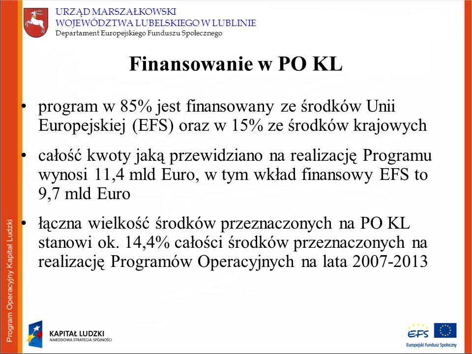 URZĄD MARSZAŁKOWSKI WOJEWÓDZTWA LUBELSKIEGO W LUBLINIE Departament Europejskiego Funduszu Społecznego Finansowanie w PO KL program w 85% jest finansow
