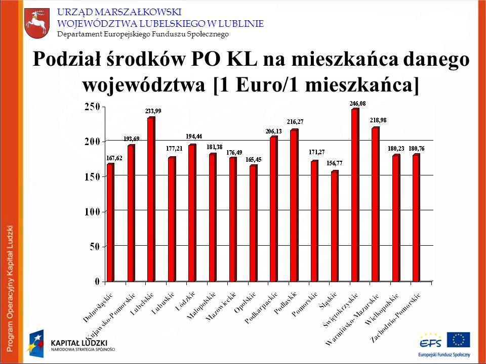URZĄD MARSZAŁKOWSKI WOJEWÓDZTWA LUBELSKIEGO W LUBLINIE Departament Europejskiego Funduszu Społecznego Ogółem Budżet państwa Budżet jst szczebla regionalnego Budżet jst szczebla lokalnego Fundusz PracyPFRON Priorytet VIII 238 271 942,0093,82%6,18% Działanie 8.1 190 617 554,0099,77%0,23% Poddziałanie 8.1.1 135 338 464,00100% Poddziałanie 8.1.2 47654 388,00100% Poddziałanie 8.1.3 3 240 498,00100% Poddziałanie 8.1.4 4 384 204,0090%10% Działanie 8.2 47 654 388,0070%30% Poddziałanie 8.2.1 19 061 755,00100% Poddziałanie 8.2.2 28 592 633,0050% Źródła współfinansowania krajowego w Priorytecie VIII