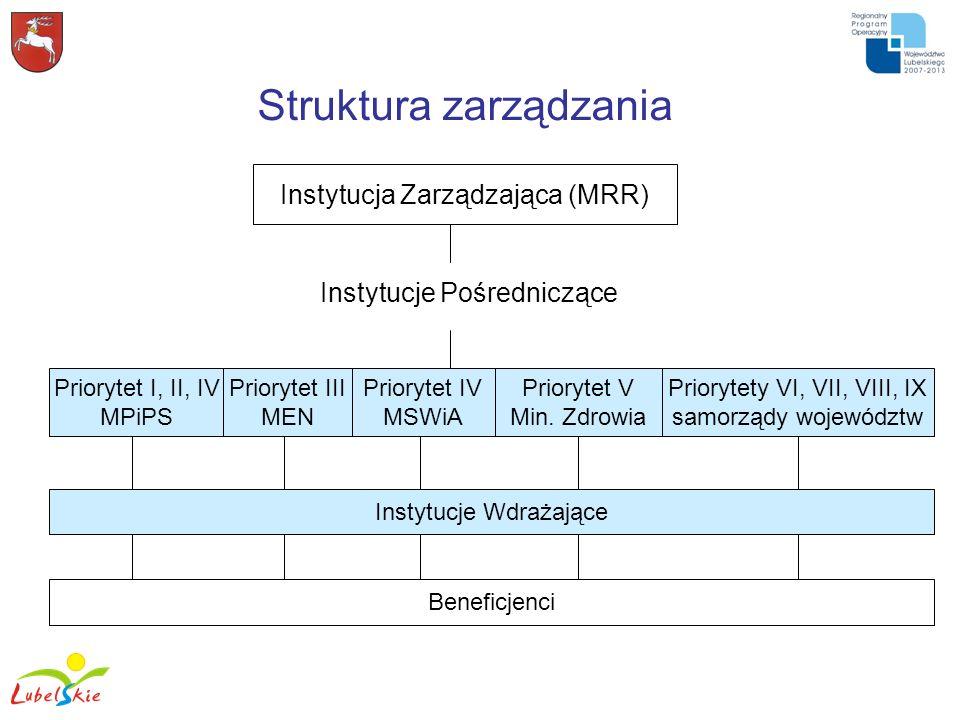 Struktura zarządzania Instytucja Zarządzająca (MRR) Instytucje Pośredniczące Priorytet I, II, IV MPiPS Priorytet V Min. Zdrowia Priorytet III MEN Prio