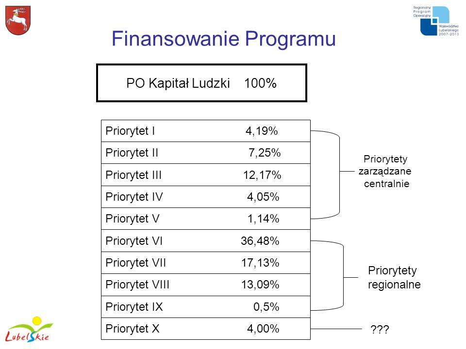 Finansowanie Programu PO Kapitał Ludzki 100% Priorytet I 4,19% Priorytet II 7,25% Priorytet III 12,17% Priorytet IV 4,05% Priorytet V 1,14% Priorytet