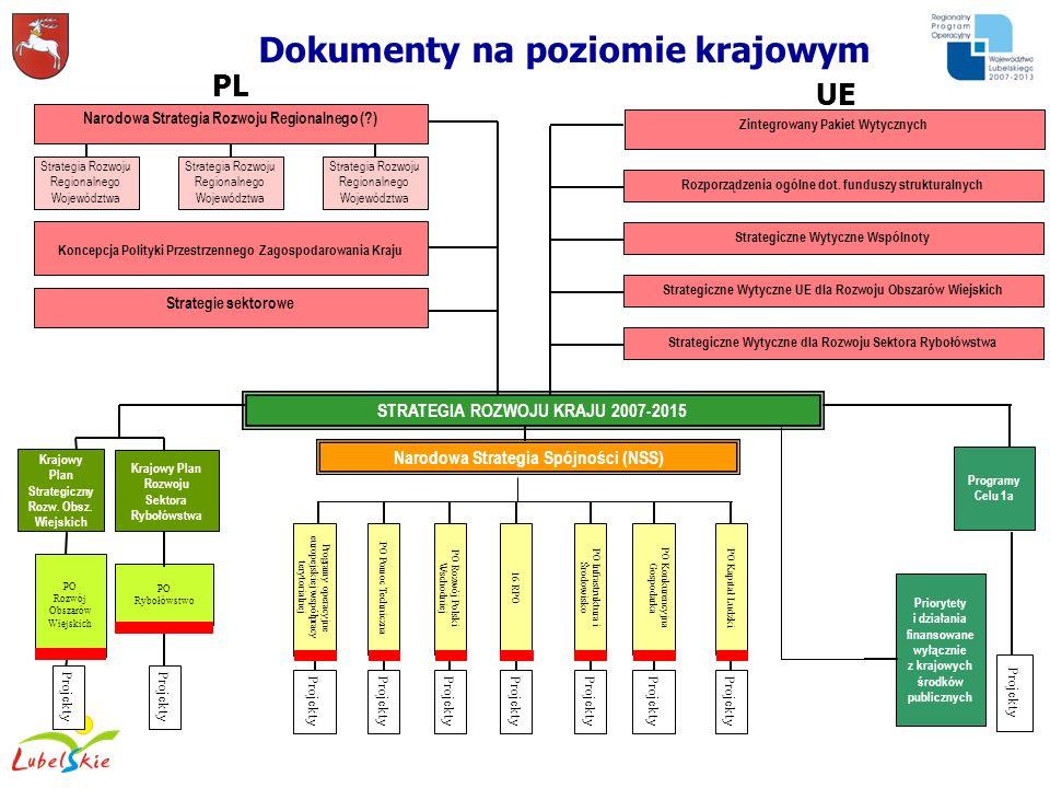 STRATEGIA ROZWOJU KRAJU 2007-2015 Narodowa Strategia Spójności (NSS) Programy Celu 1a Projekty PO Rozwój Obszarów Wiejskich Krajowy Plan Strategiczny