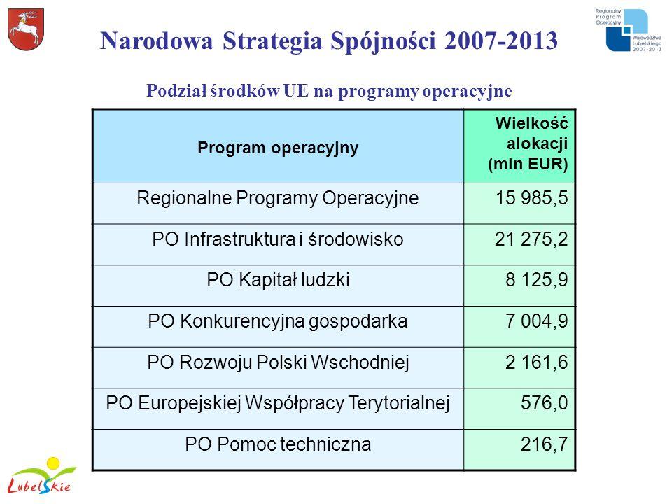 Narodowa Strategia Spójności 2007-2013 Podział środków UE na programy operacyjne Program operacyjny Wielkość alokacji (mln EUR) Regionalne Programy Op