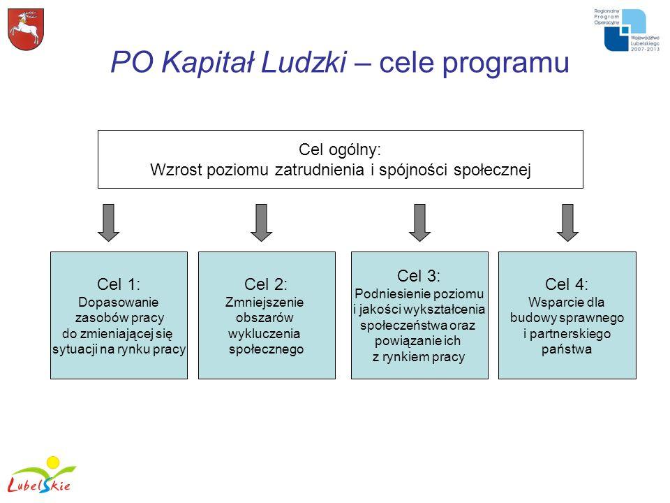 PO Kapitał Ludzki – cele programu Cel ogólny: Wzrost poziomu zatrudnienia i spójności społecznej Cel 1: Dopasowanie zasobów pracy do zmieniającej się