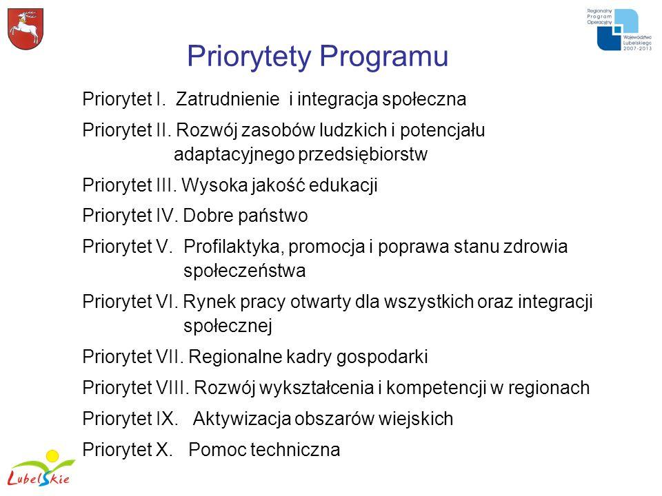 Priorytety Programu Priorytet I. Zatrudnienie i integracja społeczna Priorytet II. Rozwój zasobów ludzkich i potencjału adaptacyjnego przedsiębiorstw
