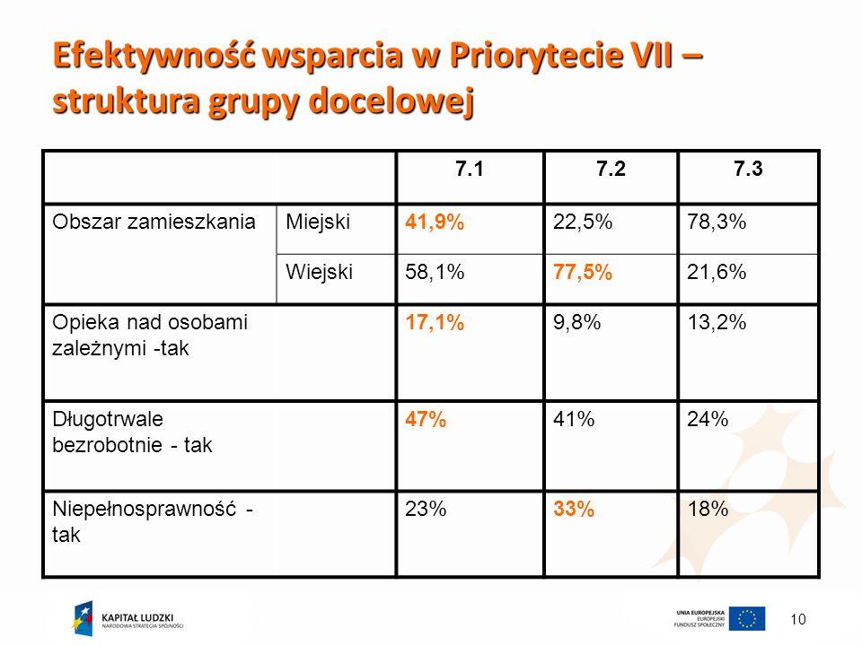 10 Efektywność wsparcia w Priorytecie VII – struktura grupy docelowej 7.17.27.3 Obszar zamieszkaniaMiejski41,9%22,5%78,3% Wiejski58,1%77,5%21,6% Opieka nad osobami zależnymi -tak 17,1%9,8%13,2% Długotrwale bezrobotnie - tak 47%41%24% Niepełnosprawność - tak 23%33%18%
