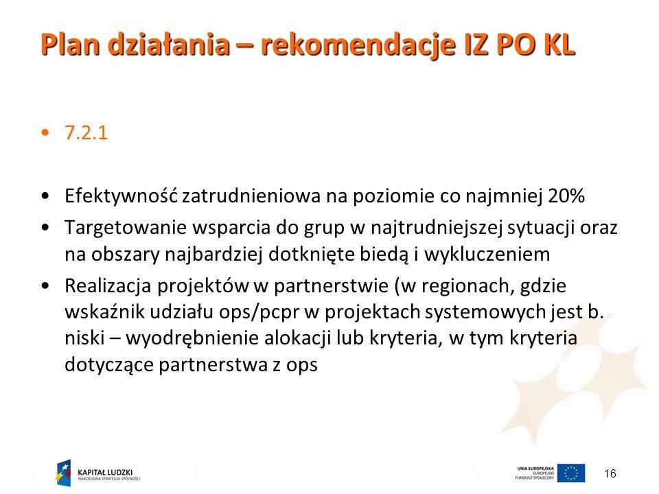 16 Plan działania – rekomendacje IZ PO KL 7.2.1 Efektywność zatrudnieniowa na poziomie co najmniej 20% Targetowanie wsparcia do grup w najtrudniejszej sytuacji oraz na obszary najbardziej dotknięte biedą i wykluczeniem Realizacja projektów w partnerstwie (w regionach, gdzie wskaźnik udziału ops/pcpr w projektach systemowych jest b.