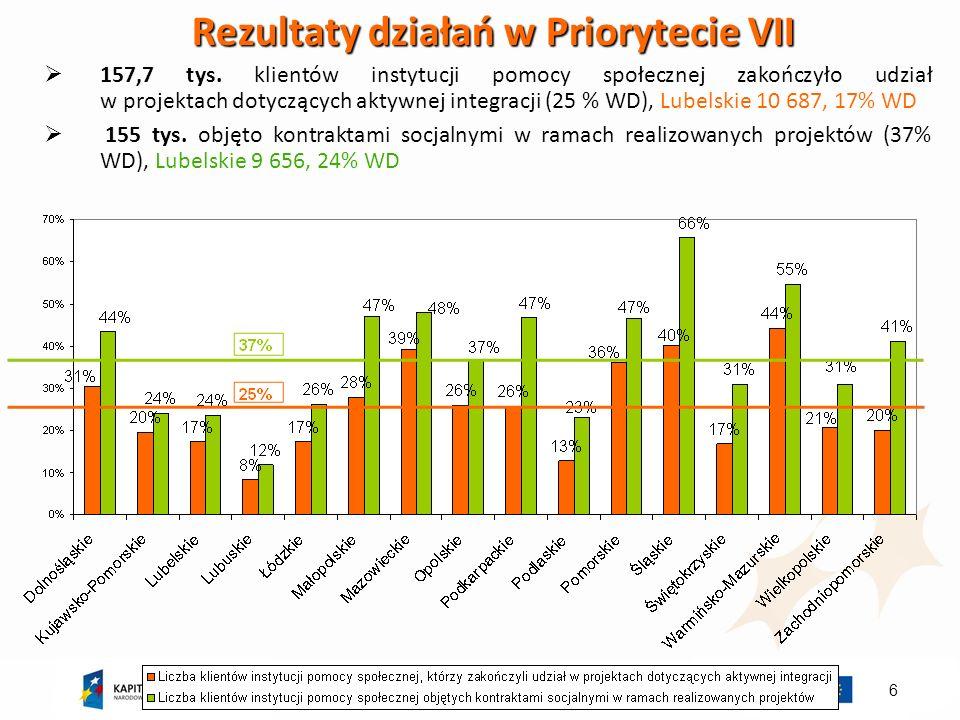 6 Rezultaty działań w Priorytecie VII 157,7 tys.