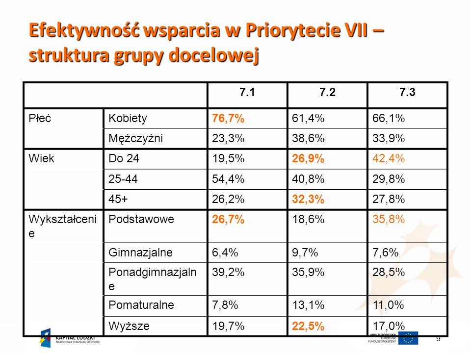 9 Efektywność wsparcia w Priorytecie VII – struktura grupy docelowej 7.17.27.3 PłećKobiety76,7%61,4%66,1% Mężczyźni23,3%38,6%33,9% WiekDo 2419,5%26,9%42,4% 25-4454,4%40,8%29,8% 45+26,2%32,3%27,8% Wykształceni e Podstawowe26,7%18,6%35,8% Gimnazjalne6,4%9,7%7,6% Ponadgimnazjaln e 39,2%35,9%28,5% Pomaturalne7,8%13,1%11,0% Wyższe19,7%22,5%17,0%